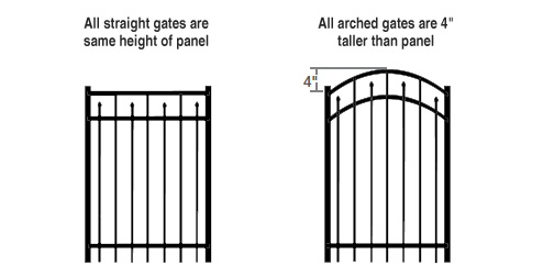 gate height examples